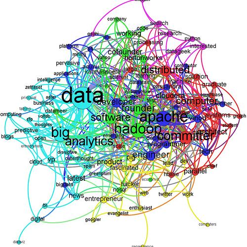 "semantic network for ""big data"""