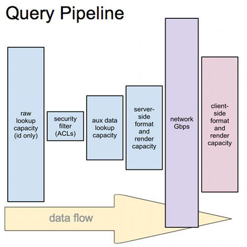 Sample diagram of a process that might be optimized (in this case, a browser requesting a page that requires database query support). Greater height = greater throughput of a subsection of the process. Current bottleneck = shortest rectangle.