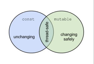 The const and mutable keywords are not equivalent in C++ 11, but they do share guarantees about thread safety.